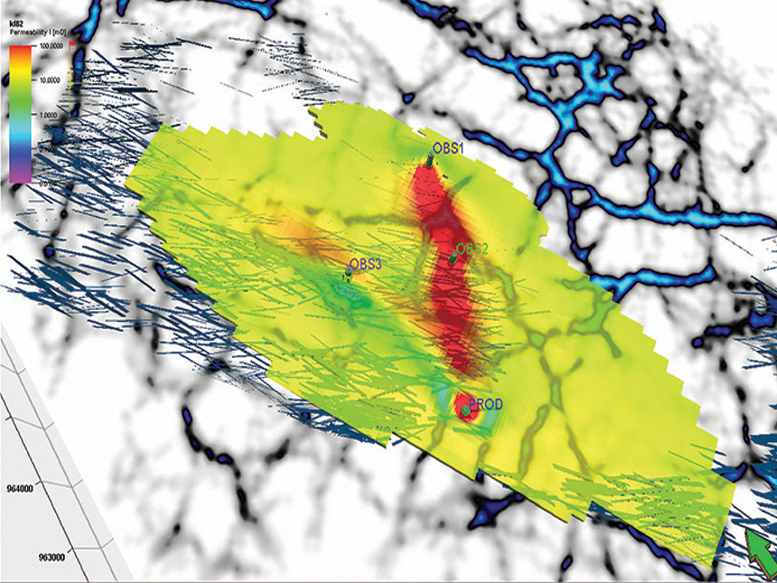 Updated permeability field shows interwell connectivity in a naturally fractured reservoir.