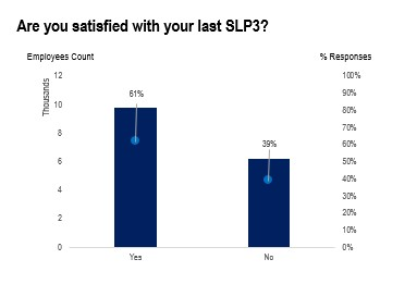 Figure 2: Are you satisfied with your previous appraisal?
