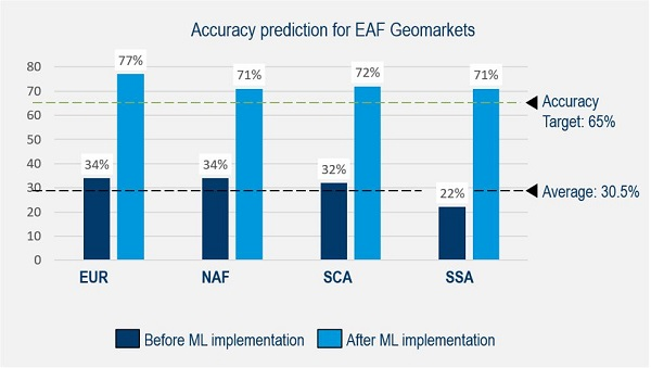 Order Leadtime Prediction - Accuracy prediction for EAF Geomarkets