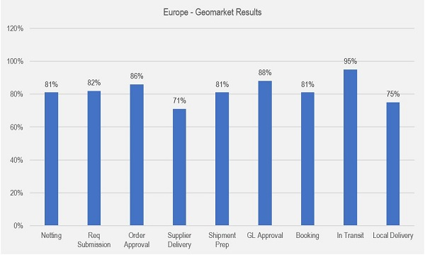 Order Leadtime Prediction - Europe - Geomarket Results