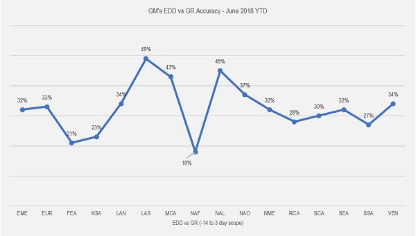 Order Leadtime Prediction - GMs EDD vs GR Accuracy - June 2018 YTD
