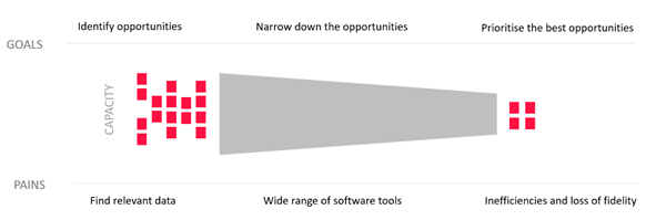 Opportunity funnel before the use of the ExplorePlan solution
